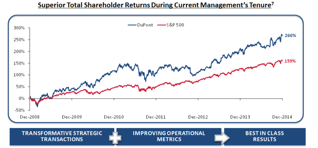 DuPont-Files-Definitive-Proxy-Materials-and-Mails-Letter-to-Shareholders-chart2