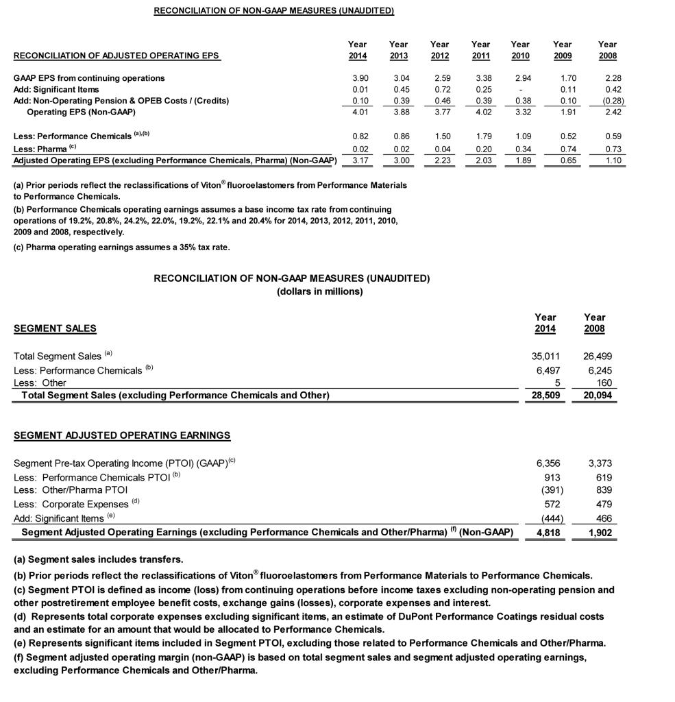 DuPont-Files-Definitive-Proxy-Materials-and-Mails-Letter-to-Shareholders-chart6