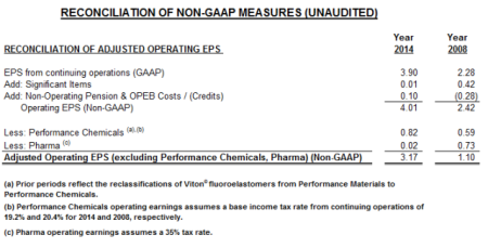 Reconciliation-of-NON-GAAP-MEASURES-4-6